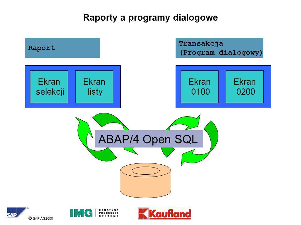  SAP AG2000 Raporty a programy dialogowe Raport Transakcja (Program dialogowy) Ekran selekcji Ekran listy Ekran 0100 Ekran 0200 ABAP/4 Open SQL