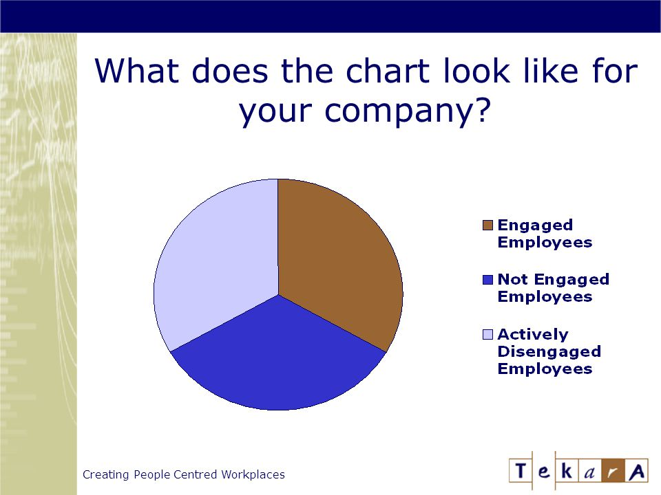 Creating People Centred Workplaces What does the chart look like for your company