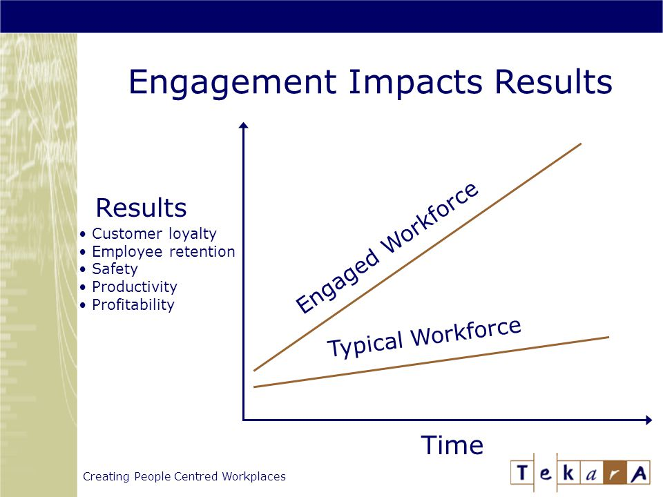 Creating People Centred Workplaces Engagement Impacts Results Results Time Customer loyalty Employee retention Safety Productivity Profitability Engaged Workforce Typical Workforce