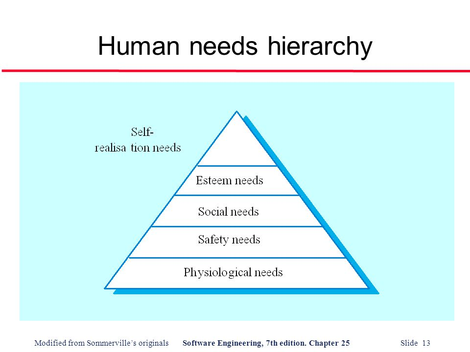 Modified from Sommerville's originalsSoftware Engineering, 7th edition. Chapter 25 Slide 13 Human needs hierarchy