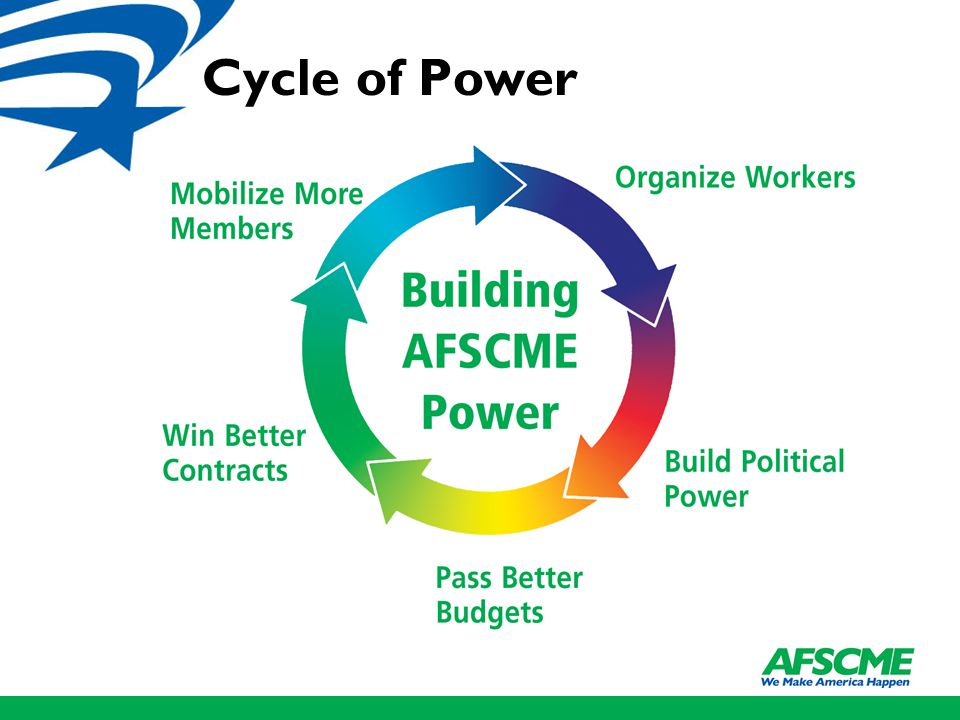 Cycle of Power