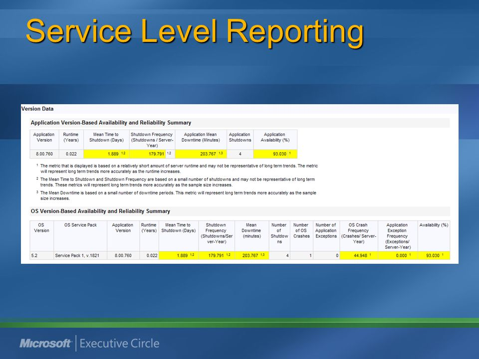 Service Level Reporting