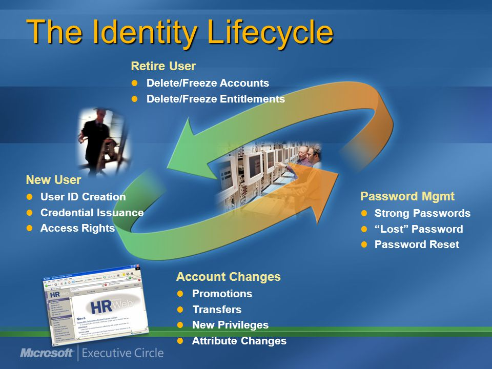 The Identity Lifecycle New User User ID Creation Credential Issuance Access Rights Account Changes Promotions Transfers New Privileges Attribute Chang