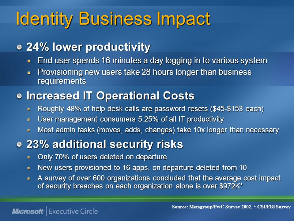 Identity Business Impact 24% lower productivity End user spends 16 minutes a day logging in to various system Provisioning new users take 28 hours lon