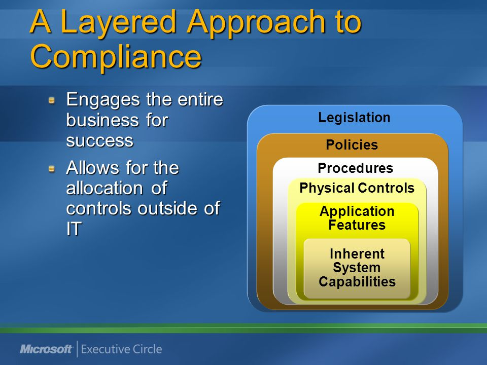 A Layered Approach to Compliance Engages the entire business for success Allows for the allocation of controls outside of IT Legislation Policies Proc