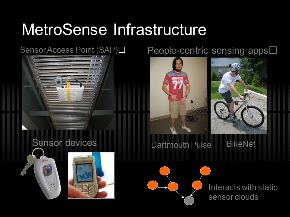 MetroSense Infrastructure Sensor Access Point (SAP) People-centric sensing apps Dartmouth Pulse BikeNet Sensor devices Interacts with static sensor cl