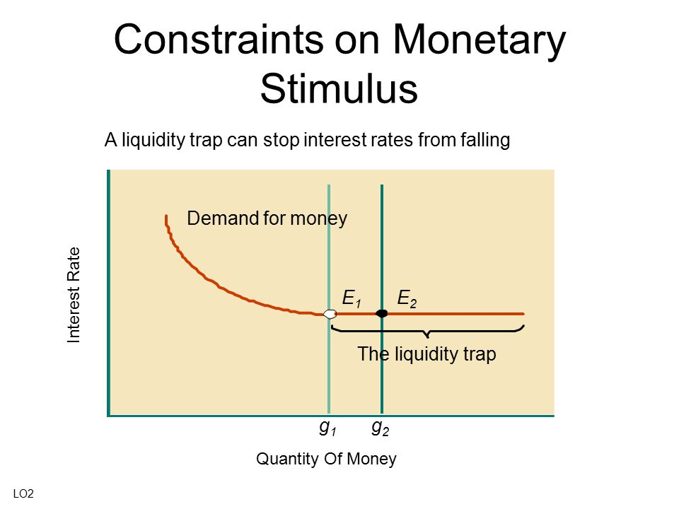 Constraints on Monetary Stimulus A liquidity trap can stop interest rates from falling The liquidity trap Interest Rate E1E1 E2E2 g1g1 g2g2 Quantity O