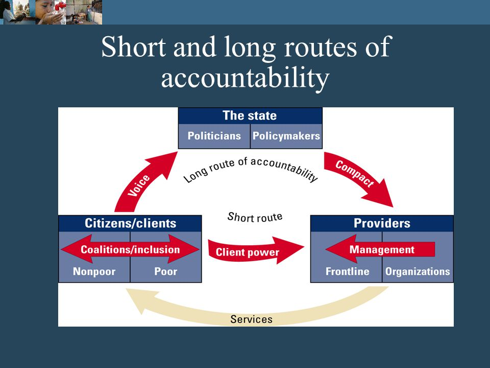 A framework of relationships of accountability Poor peopleProviders
