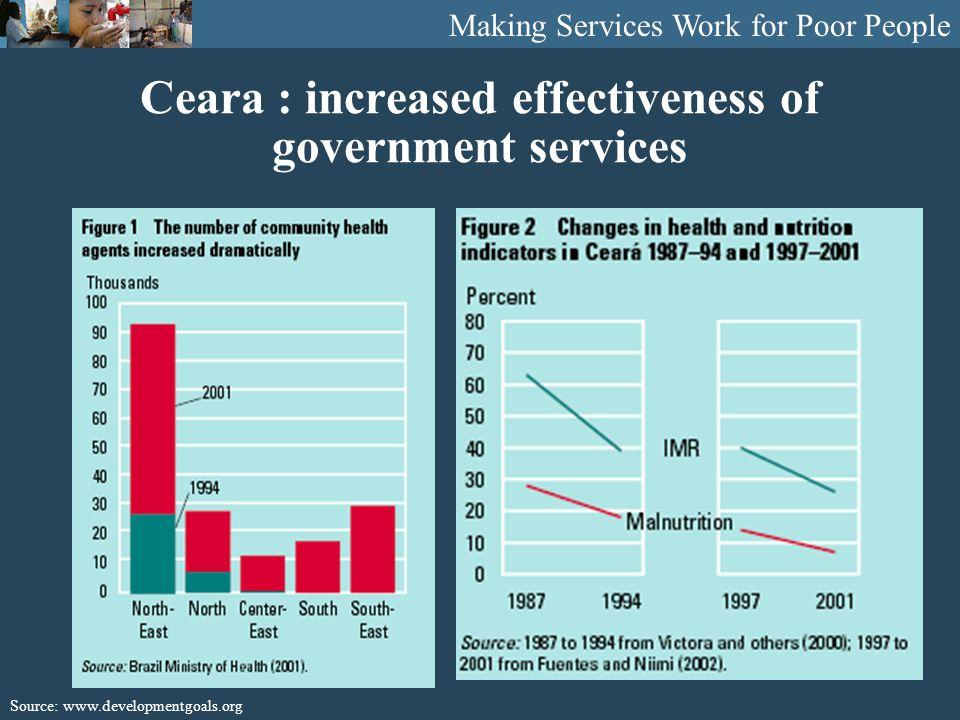 Utilization of facilities by poor People sick in last month Source: Bhushan, Keller and Schwartz 2002