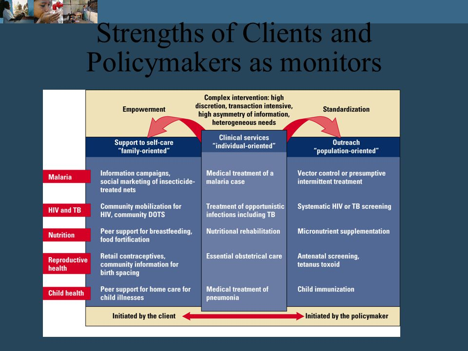Making Services Work for Poor People http://econ.worldbank.org/wdr/wdr 2004 world development report 2004
