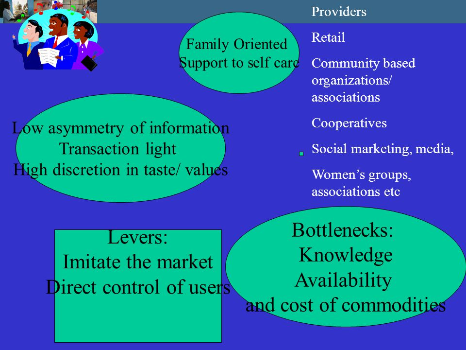 Bottlenecks: Low demand Low continuity Opportunity Cost Population Oriented Outreach Lower Asymmetry of information Less Transaction intensive Low discretion: standards Public good nature or network externality Levers: Collective action: Government Primarily Providers Integrated in clinical services (clinics, GP) Integrated in schools, workplace Outreach health post Mobile Activities Home visits, door to door activities