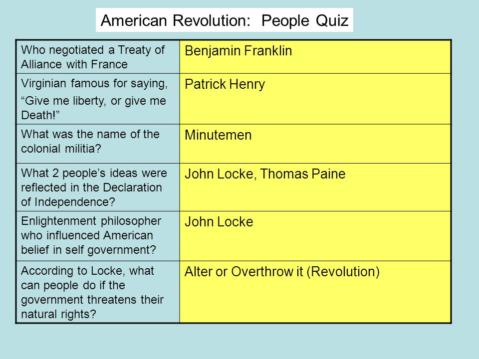 American Revolution: People Quiz Who negotiated a Treaty of Alliance with France Benjamin Franklin Virginian famous for saying, Give me liberty, or give me Death! Patrick Henry What was the name of the colonial militia.