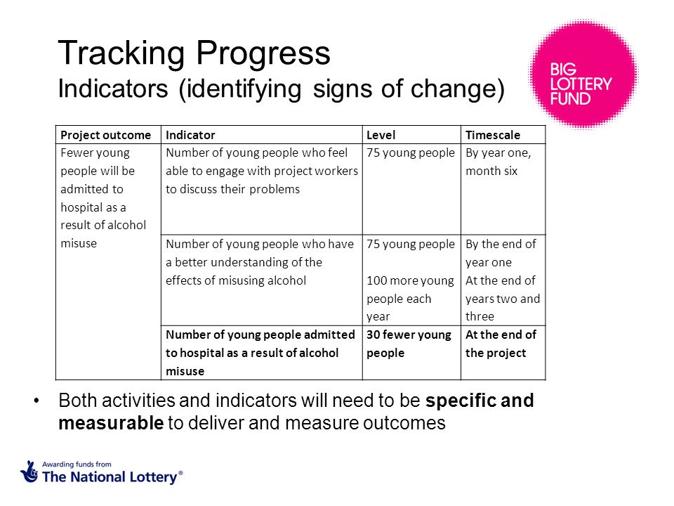 Tracking Progress Indicators (identifying signs of change) Both activities and indicators will need to be specific and measurable to deliver and measure outcomes Project outcomeIndicatorLevelTimescale Fewer young people will be admitted to hospital as a result of alcohol misuse Number of young people who feel able to engage with project workers to discuss their problems 75 young people By year one, month six Number of young people who have a better understanding of the effects of misusing alcohol 75 young people 100 more young people each year By the end of year one At the end of years two and three Number of young people admitted to hospital as a result of alcohol misuse 30 fewer young people At the end of the project