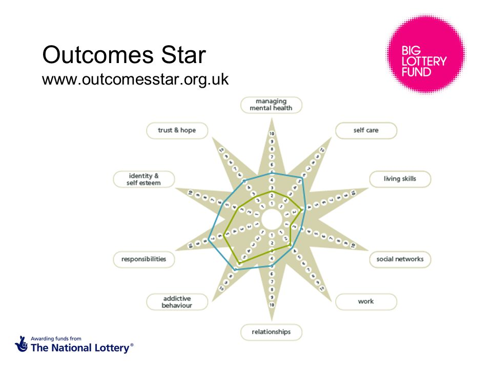Outcomes Star www.outcomesstar.org.uk