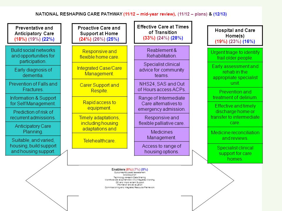 NATIONAL RESHAPING CARE PATHWAY (11/12 – mid-year review), (11/12 – plans) & (12/13) Preventative and Anticipatory Care (18%) (19%) (22%) Build social networks and opportunities for participation.
