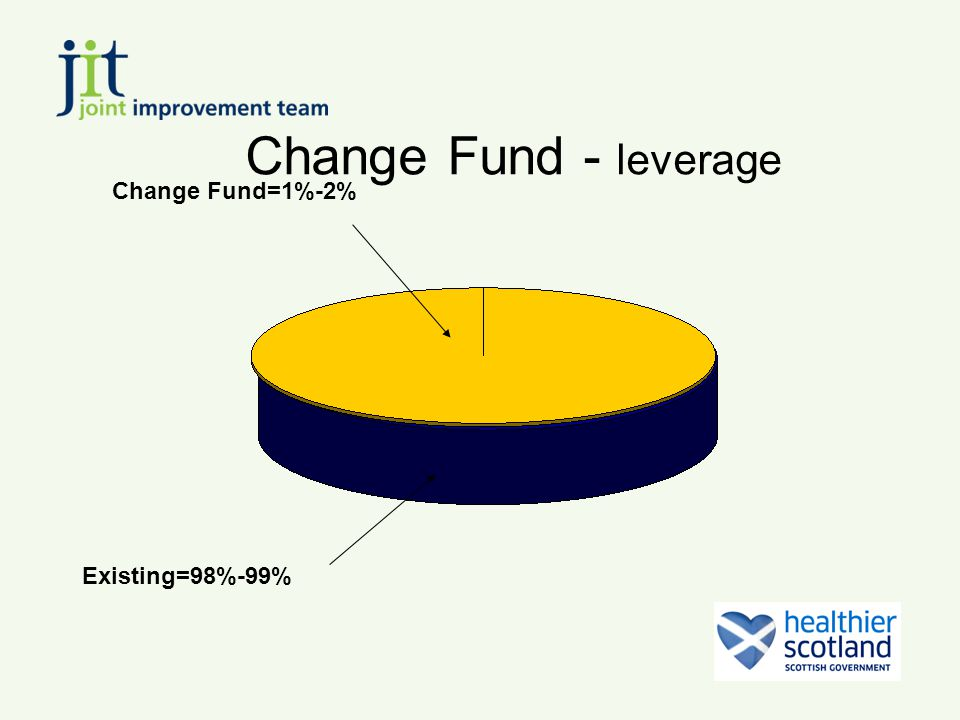 Change Fund - leverage Change Fund=1%-2% Existing=98%-99%