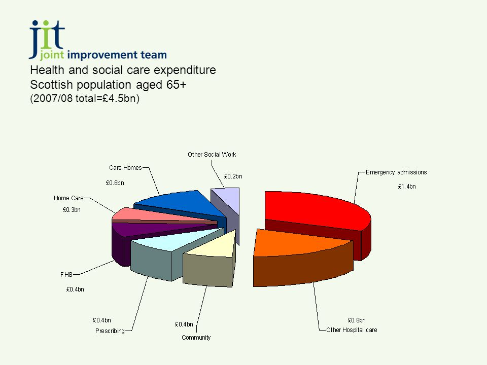 Health and social care expenditure Scottish population aged 65+ (2007/08 total=£4.5bn)