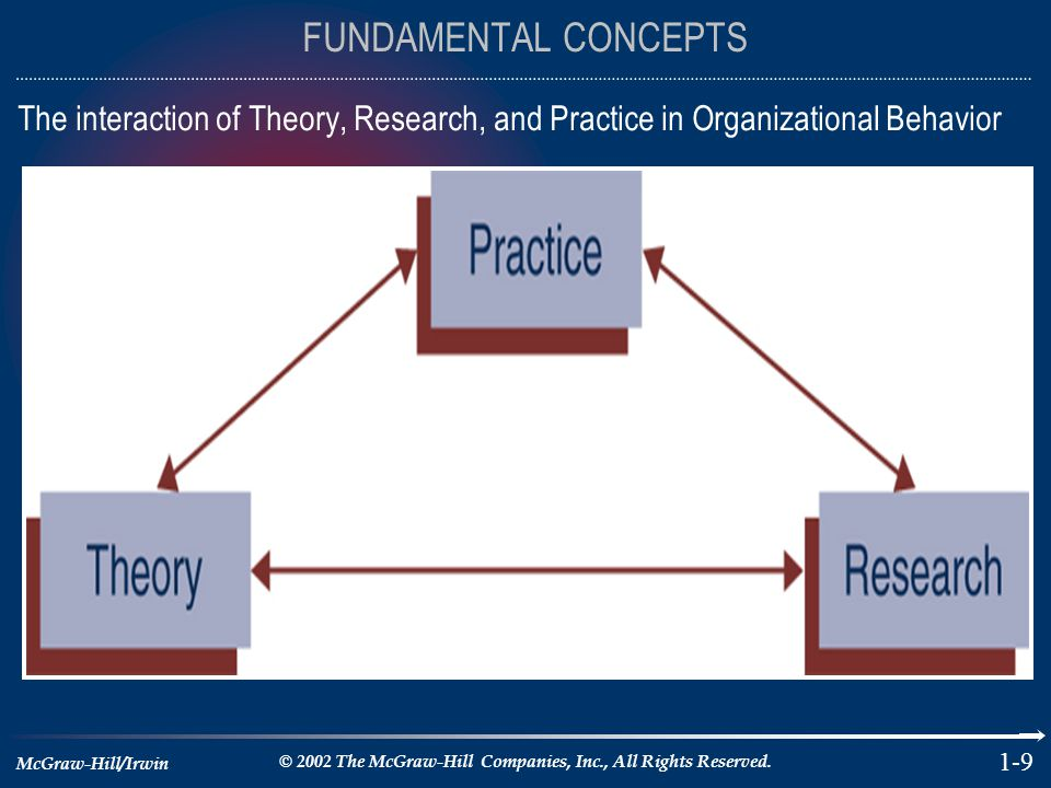 McGraw-Hill/Irwin © 2002 The McGraw-Hill Companies, Inc., All Rights Reserved. 1-9 FUNDAMENTAL CONCEPTS The interaction of Theory, Research, and Pract