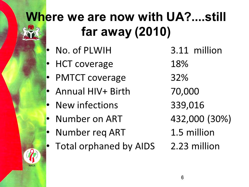 Where we are now with UA?....still far away (2010) No. of PLWIH 3.11 million HCT coverage18% PMTCT coverage32% Annual HIV+ Birth70,000 New infections