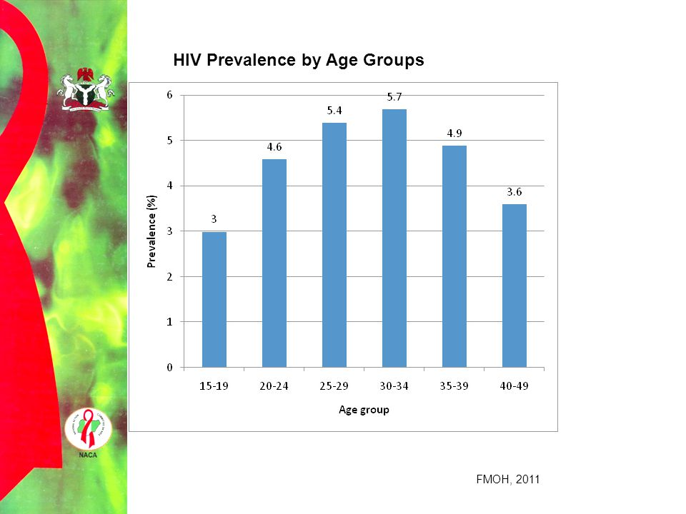 HIV Prevalence by Age Groups FMOH, 2011