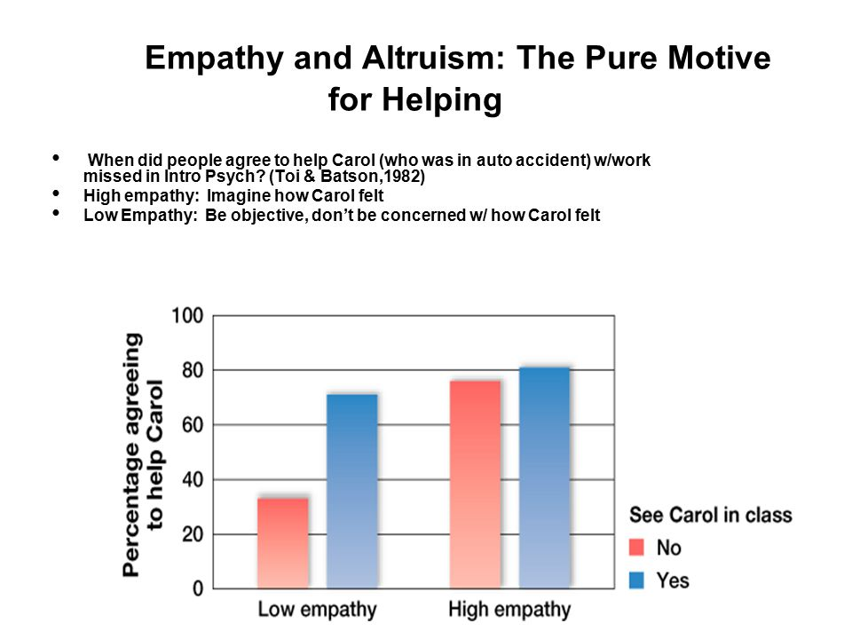 When did people agree to help Carol (who was in auto accident) w/work missed in Intro Psych? (Toi & Batson,1982) High empathy: Imagine how Carol felt