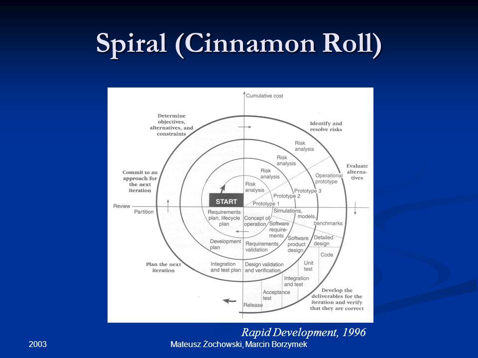 2003 Mateusz Żochowski, Marcin Borzymek Spiral (Cinnamon Roll) Rapid Development, 1996