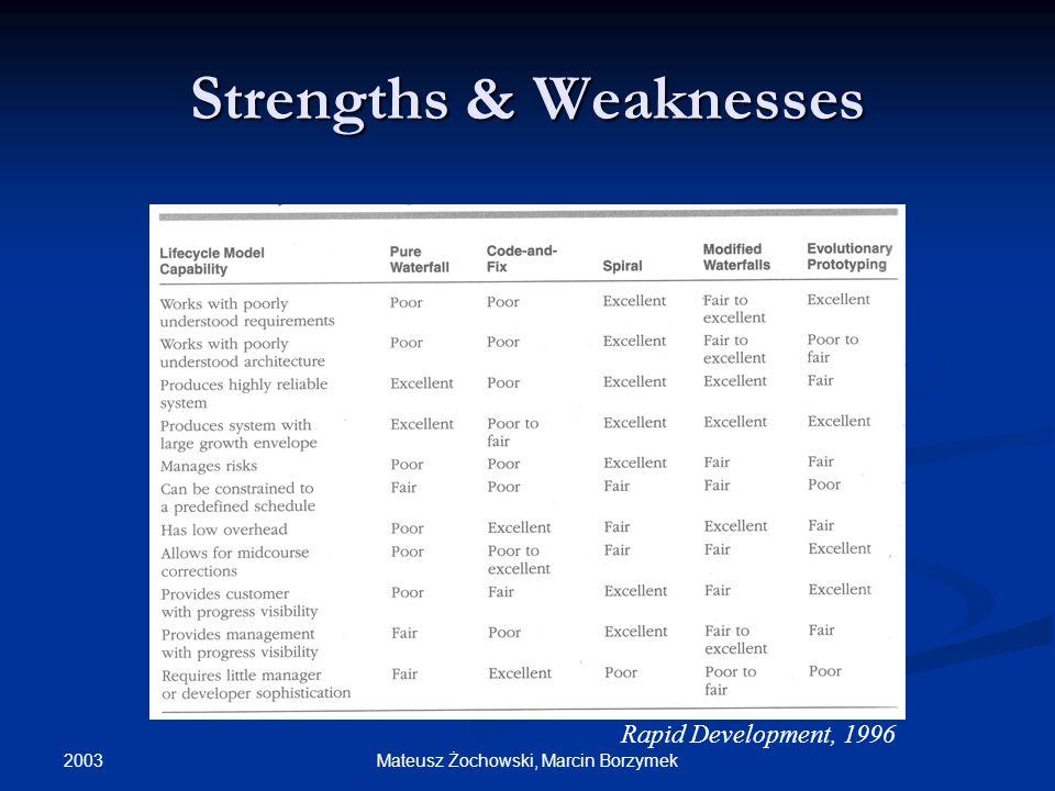 2003 Mateusz Żochowski, Marcin Borzymek Strengths & Weaknesses Rapid Development, 1996