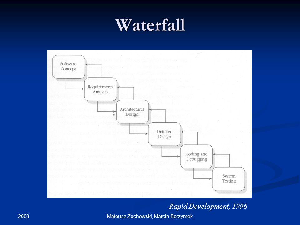 2003 Mateusz Żochowski, Marcin Borzymek Waterfall Rapid Development, 1996