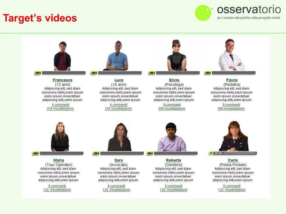 Target's videos