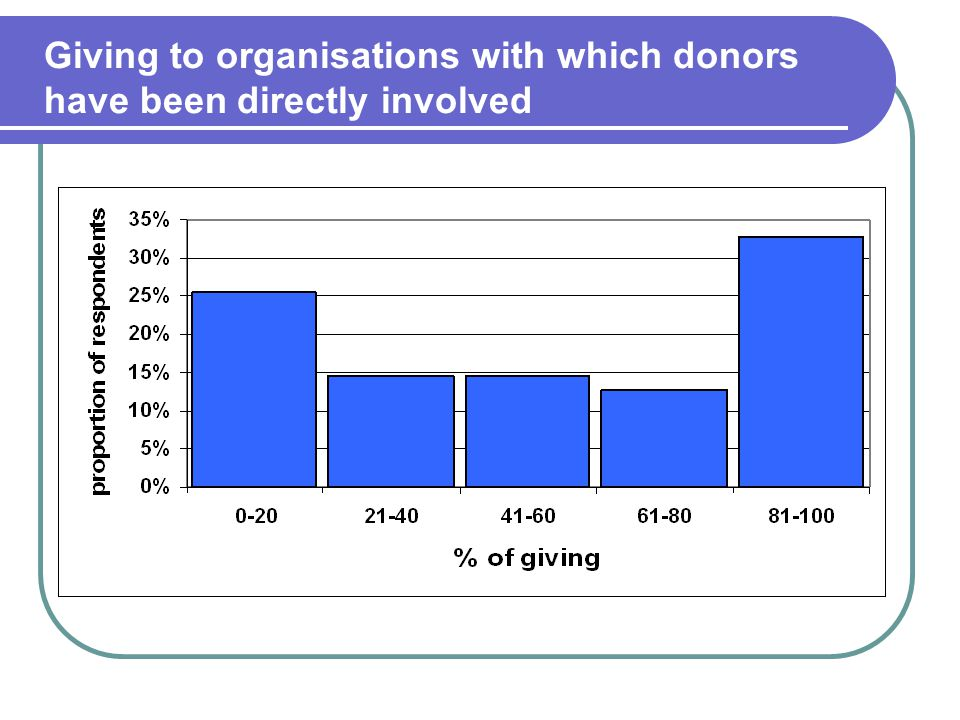 Giving to organisations with which donors have been directly involved