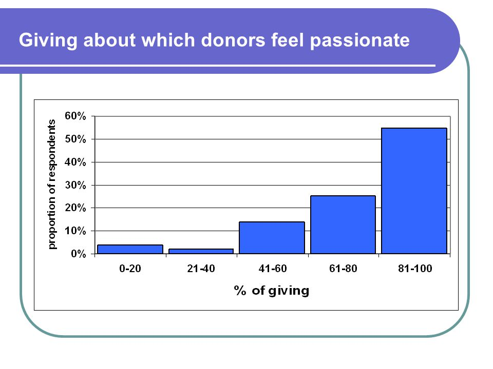 Giving about which donors feel passionate