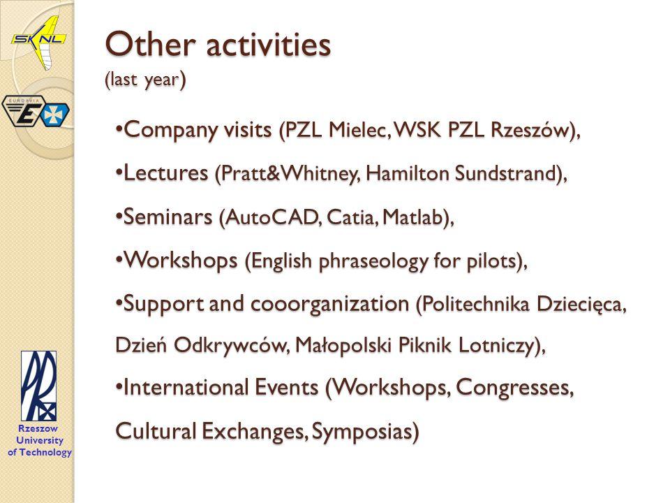 Other activities (last year ) Rzeszow University of Technology Company visits (PZL Mielec, WSK PZL Rzeszów), Company visits (PZL Mielec, WSK PZL Rzeszów), Lectures (Pratt&Whitney, Hamilton Sundstrand), Lectures (Pratt&Whitney, Hamilton Sundstrand), Seminars (AutoCAD, Catia, Matlab), Seminars (AutoCAD, Catia, Matlab), Workshops (English phraseology for pilots), Workshops (English phraseology for pilots), Support and cooorganization (Politechnika Dziecięca, Dzień Odkrywców, Małopolski Piknik Lotniczy), Support and cooorganization (Politechnika Dziecięca, Dzień Odkrywców, Małopolski Piknik Lotniczy), International Events (Workshops, Congresses, Cultural Exchanges, Symposias) International Events (Workshops, Congresses, Cultural Exchanges, Symposias)