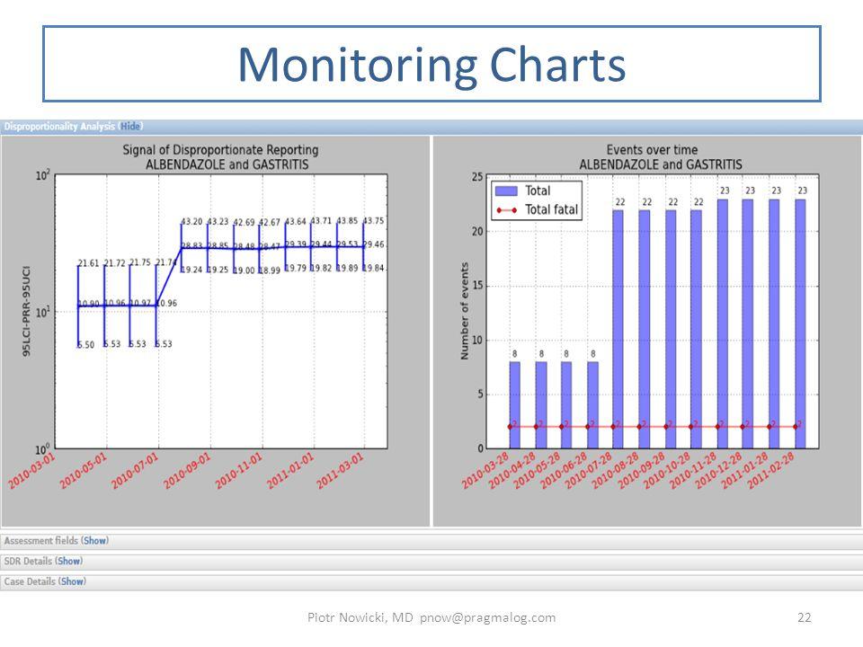 Monitoring Charts Piotr Nowicki, MD pnow@pragmalog.com22