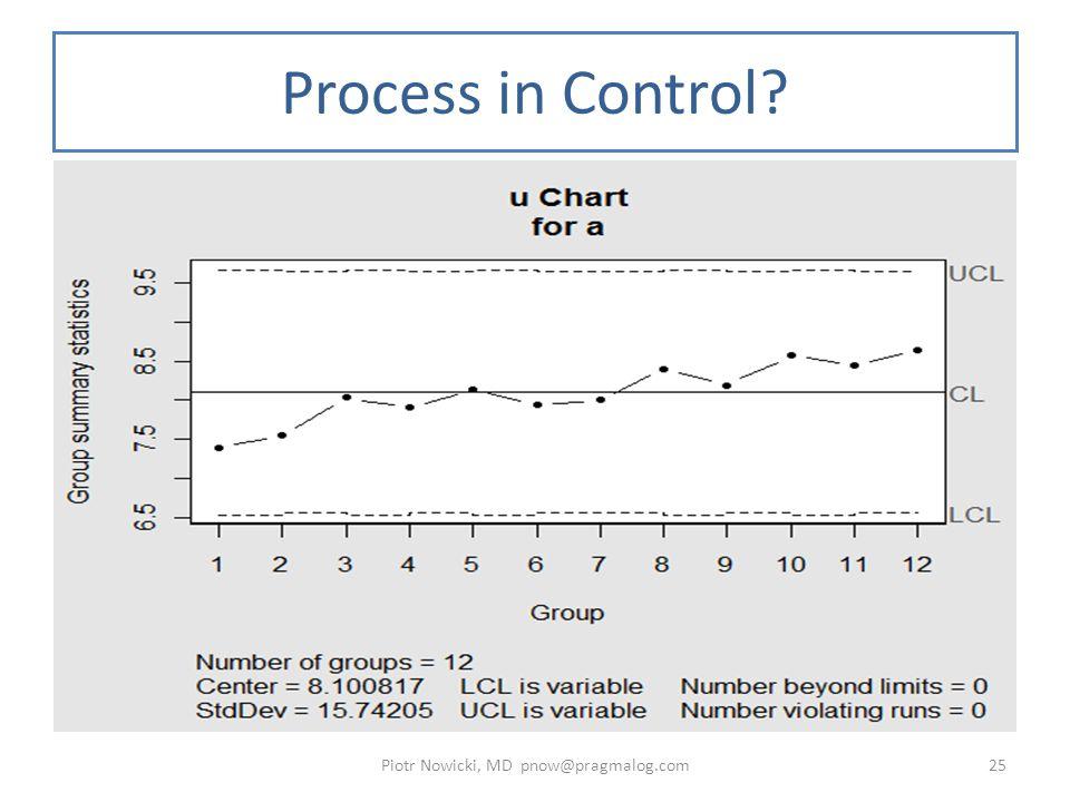 Process in Control? Piotr Nowicki, MD pnow@pragmalog.com25