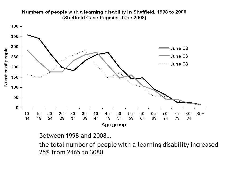 Between 1998 and 2008… the total number of people with a learning disability increased 25% from 2465 to 3080