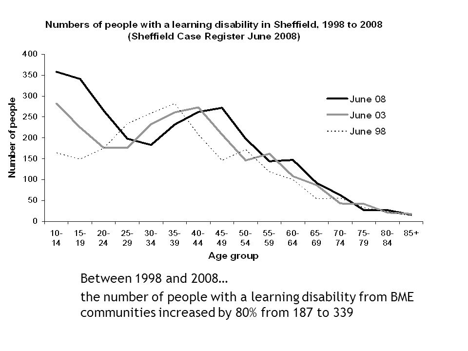 Between 1998 and 2008… the number of people with a learning disability from BME communities increased by 80% from 187 to 339