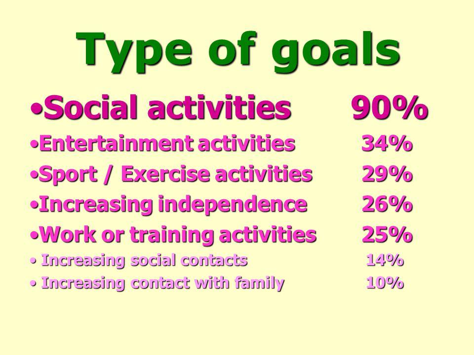 Type of goals Social activities 90%Social activities 90% Entertainment activities 34%Entertainment activities 34% Sport / Exercise activities29%Sport