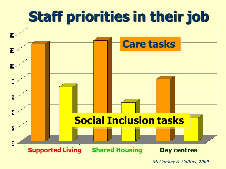 Staff priorities in their job Supported LivingShared HousingDay centres Care tasks Social Inclusion tasks McConkey & Collins, 2009