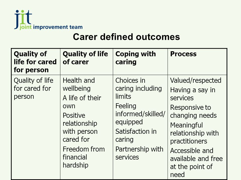 Carer defined outcomes Quality of life for cared for person Quality of life of carer Coping with caring Process Quality of life for cared for person Health and wellbeing A life of their own Positive relationship with person cared for Freedom from financial hardship Choices in caring including limits Feeling informed/skilled/ equipped Satisfaction in caring Partnership with services Valued/respected Having a say in services Responsive to changing needs Meaningful relationship with practitioners Accessible and available and free at the point of need