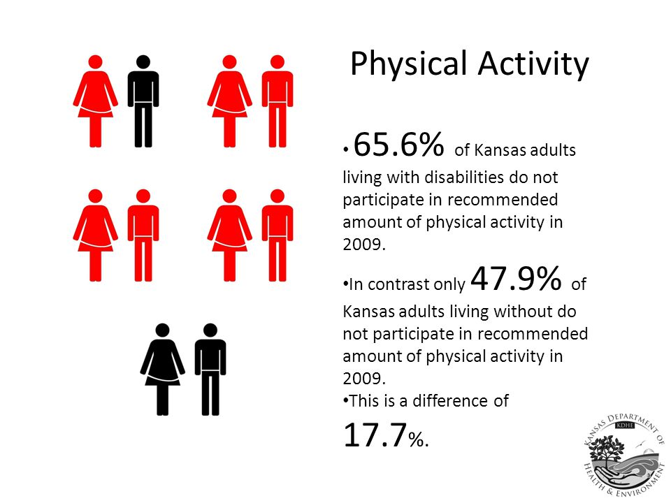 Physical Activity 65.6% of Kansas adults living with disabilities do not participate in recommended amount of physical activity in 2009.