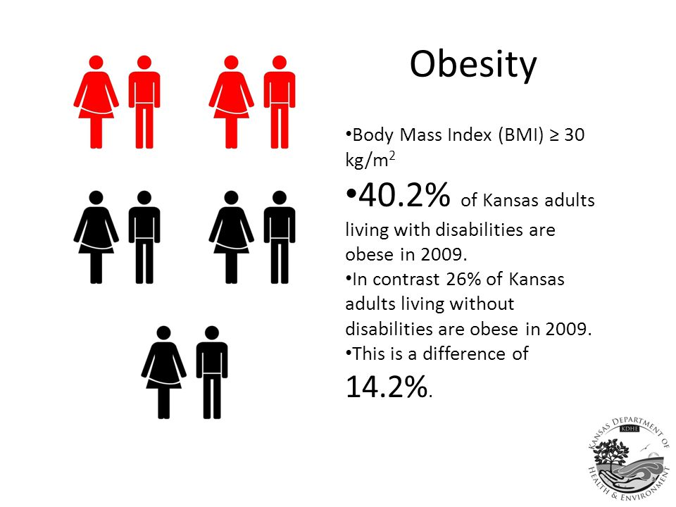 Obesity Body Mass Index (BMI) ≥ 30 kg/m 2 40.2% of Kansas adults living with disabilities are obese in 2009.