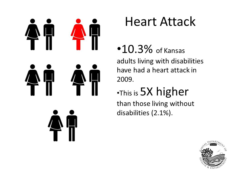 High Cholesterol 50.8% of Kansas adults living with disabilities who were tested for blood cholesterol have been diagnosed with high cholesterol in 2009.
