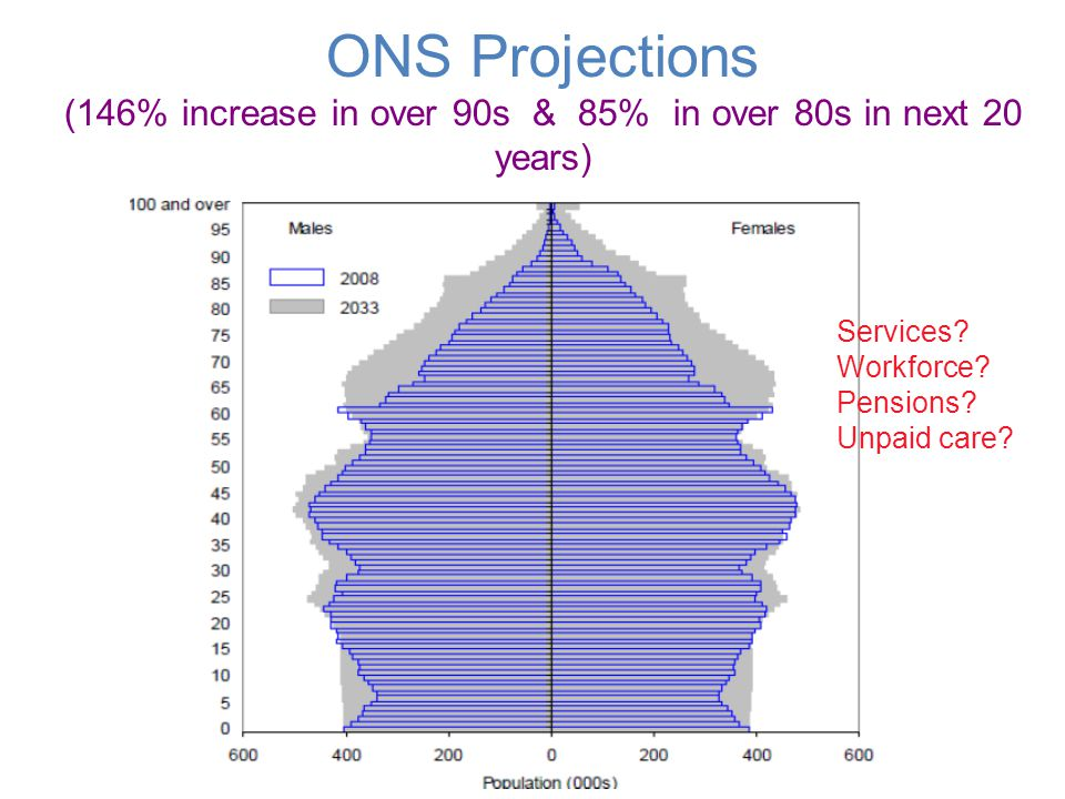 ONS Projections (146% increase in over 90s & 85% in over 80s in next 20 years) Services? Workforce? Pensions? Unpaid care?