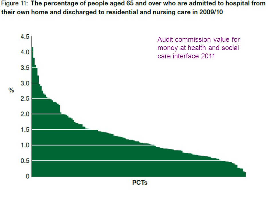 Audit commission value for money at health and social care interface 2011