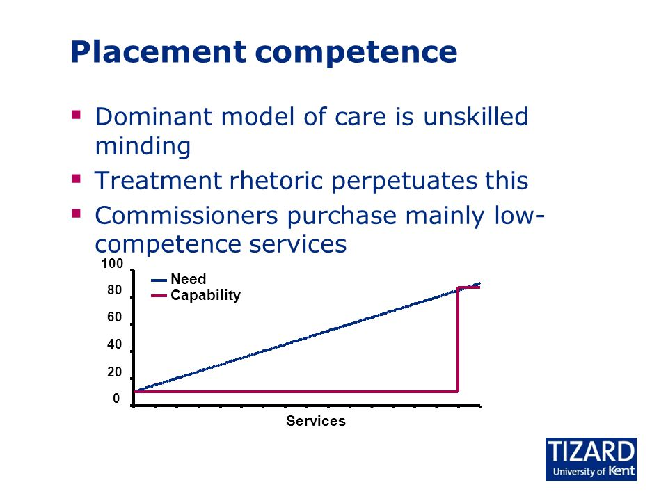 Placement competence  Dominant model of care is unskilled minding  Treatment rhetoric perpetuates this  Commissioners purchase mainly low- competence services