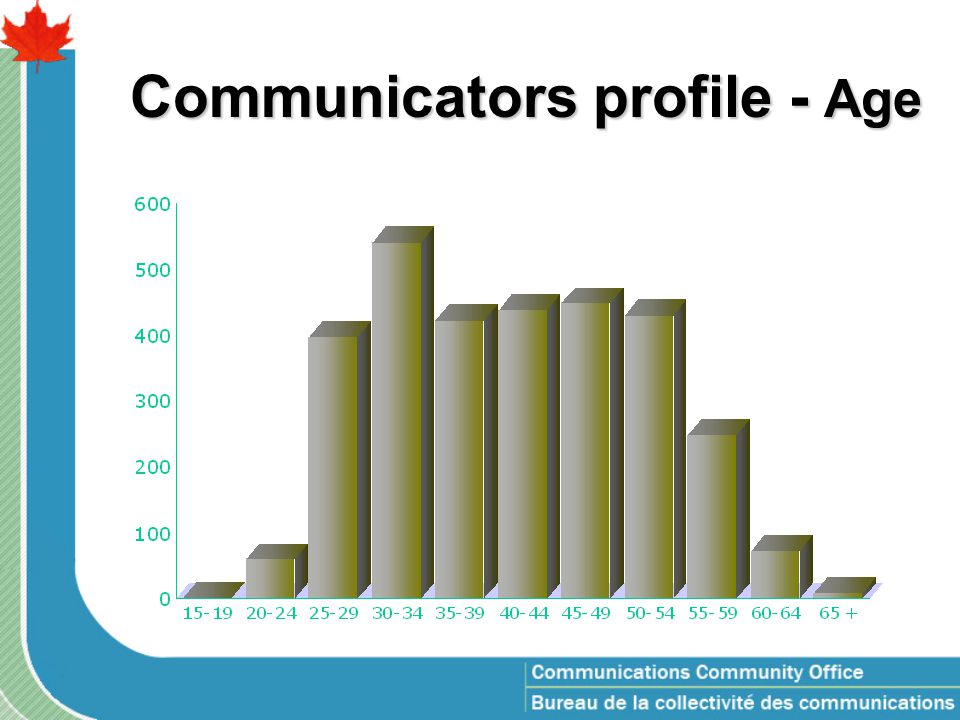 Communicators profile - Age