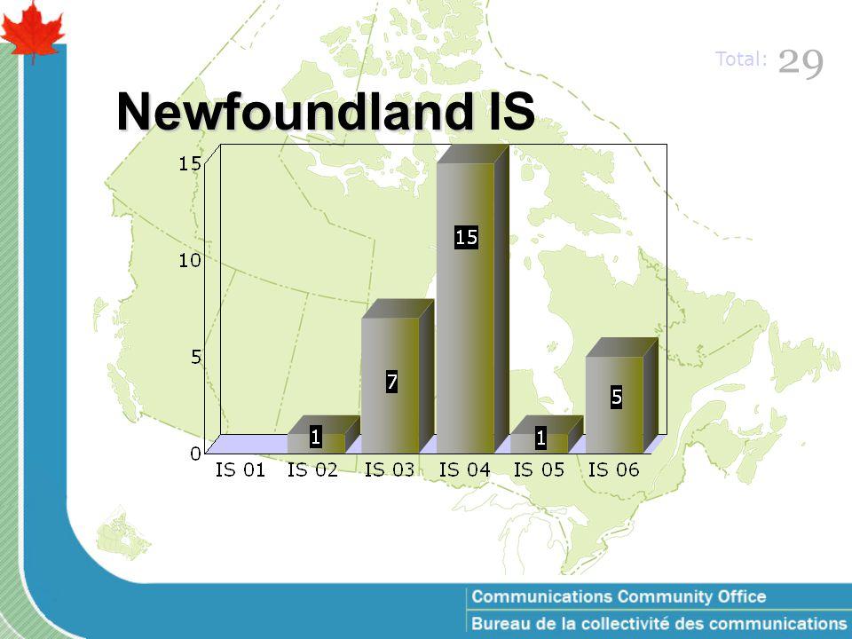 Prince Edward Island IS 44 Total: