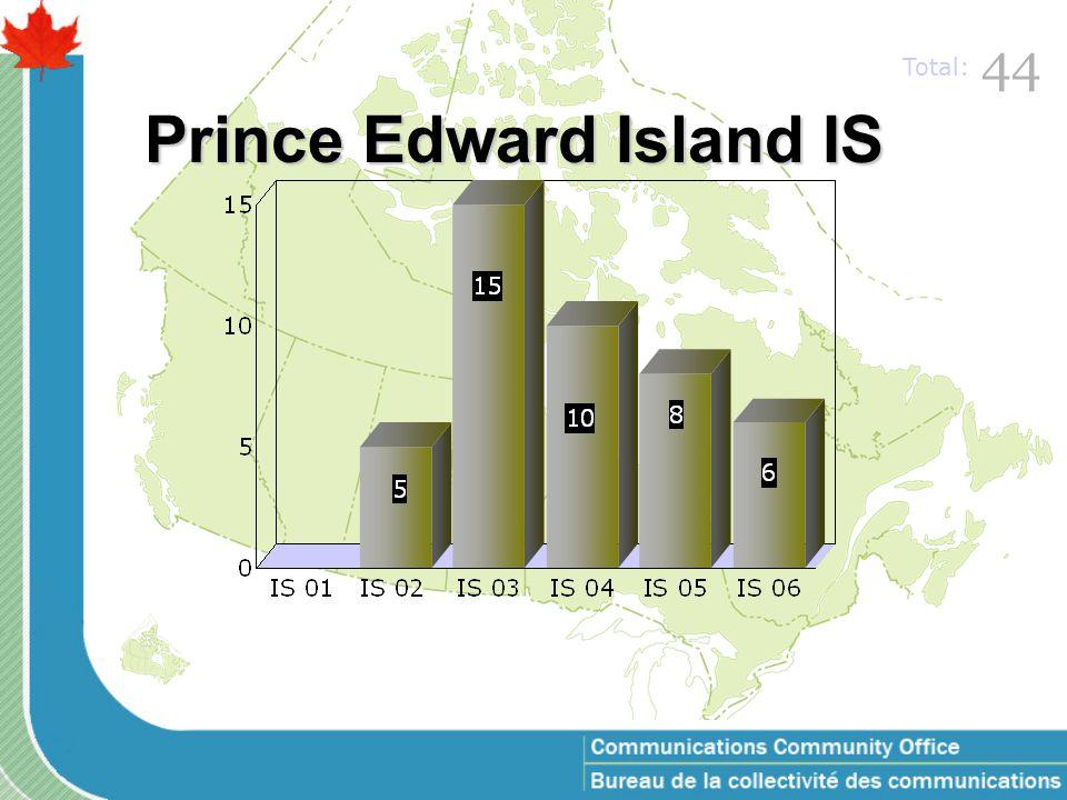 Nova Scotia IS 64 Total: