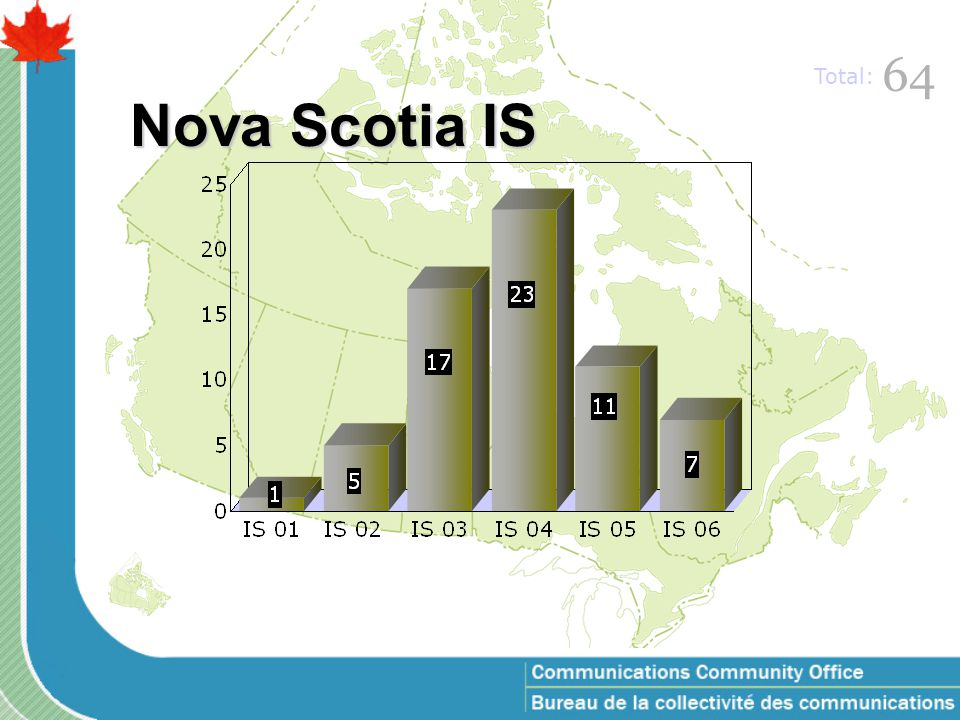 Nova Scotia IS 64 Total: