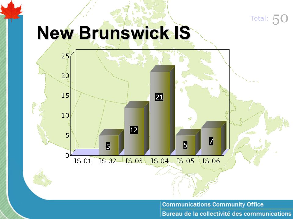 New Brunswick IS 50 Total: